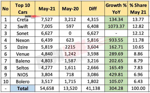 Top 10 Car Sales May 2021 vs May 2020 (YoY)