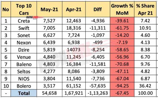 Top 10 Car Sales May 2021 vs April 2021 (MoM)