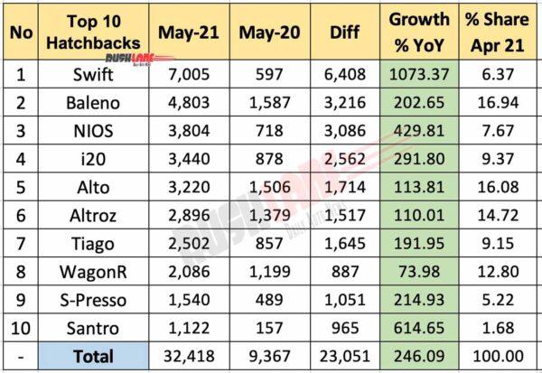 Top 10 Hatchbacks May 2021 vs May 2020 (YoY)