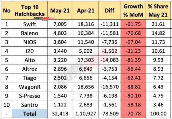 Top 10 Hatchbacks May 2021 vs Apr 2021 (MoM)
