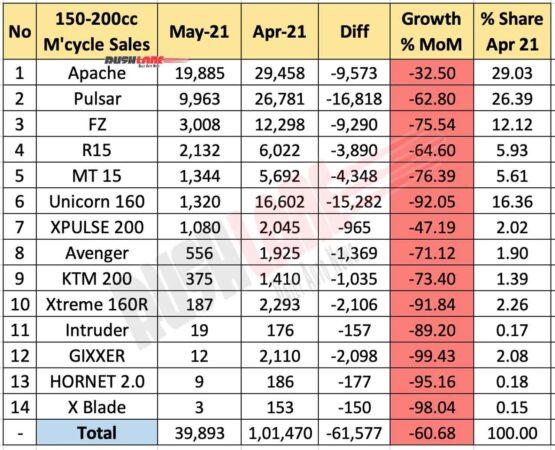 Motorcycle sales 150cc-200cc segment - May 2021 vs Apr 2021 (MoM)
