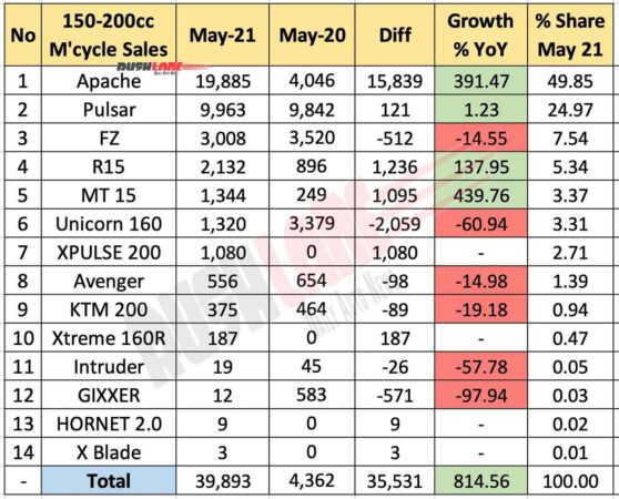 Motorcycle sales 150cc-200cc segment - May 2021 vs May 2020 (YoY)