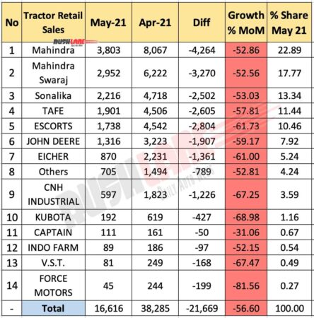 Tractor Retail Sales May 2021