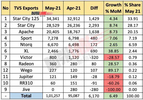 TVS Exports - May 2021