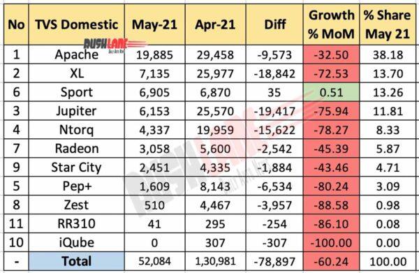 TVS Sales - May 2021