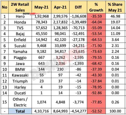 Two Wheeler Retail Sales May 2021