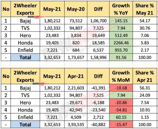 Two Wheeler Exports May 2021