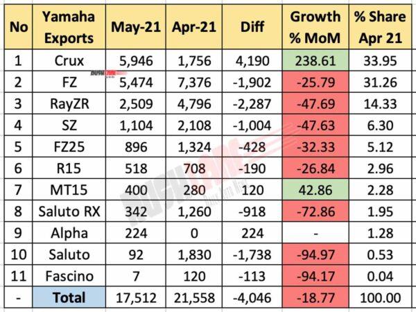 Yamaha Exports - May 2021