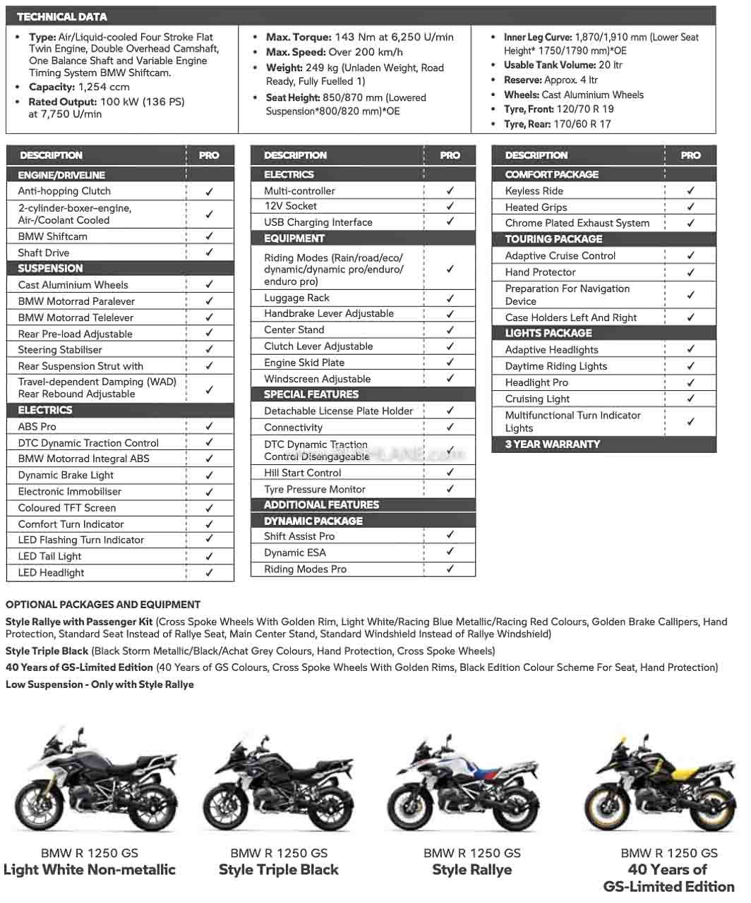 2021 BMW R 1250 GS Specs / Features
