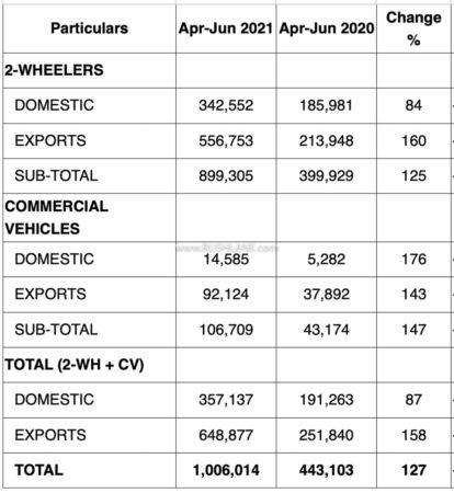 Bajaj Sales Apr - June 2021