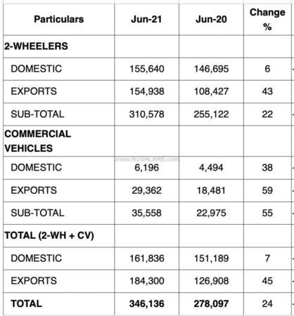Bajaj Sales June 2021