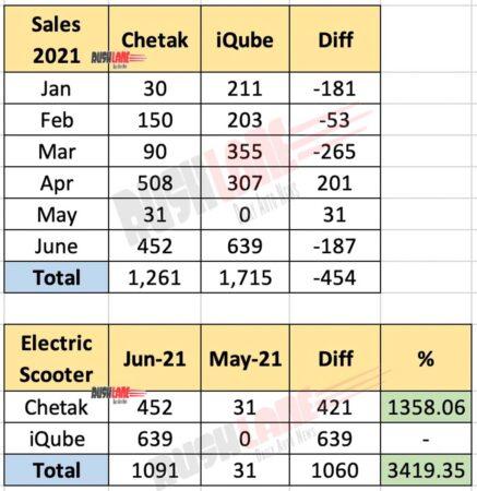 Chetak vs iQube Electric Scooter Sales June 2021