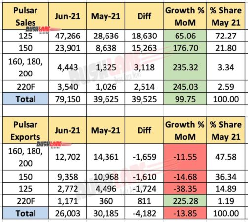 Bajaj Pulsar Sales, Exports June 2021 vs May 2021 (MoM)