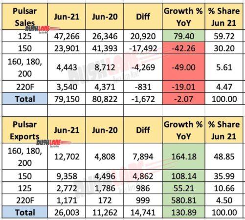 Bajaj Pulsar Sales, Exports June 2021 vs June 2020 (YoY)