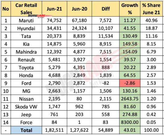 Car Retail Sales June 2021 vs June 2020 (YoY)