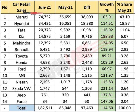 Car Retail Sales June 2021 vs May 2021 (MoM)