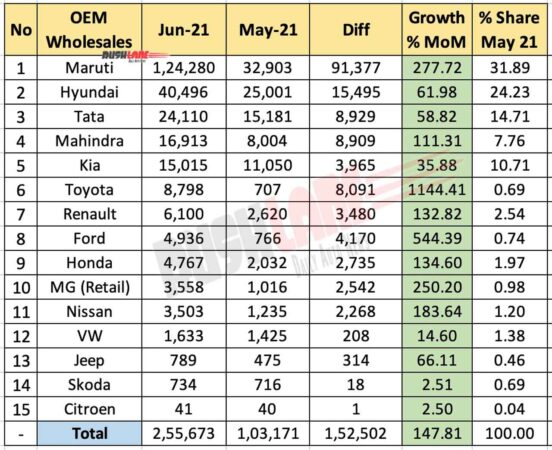 Car sales June 2021 vs May 2021 (MoM)