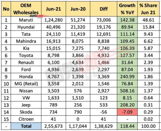 Car sales June 2021 vs June 2020 (YoY)