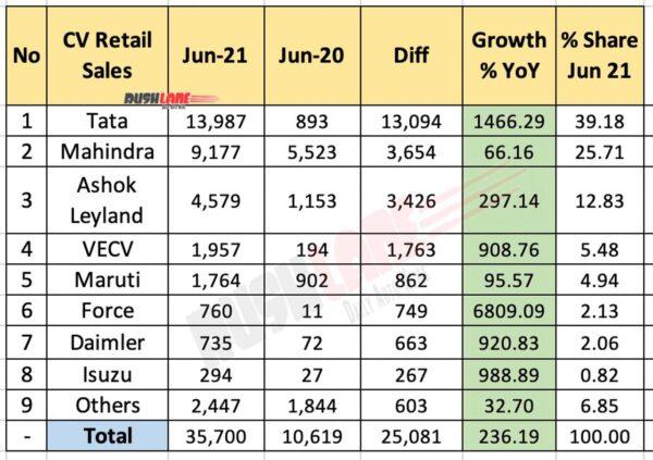 Commercial Vehicle Sales June 2021 vs June 2020 (YoY)