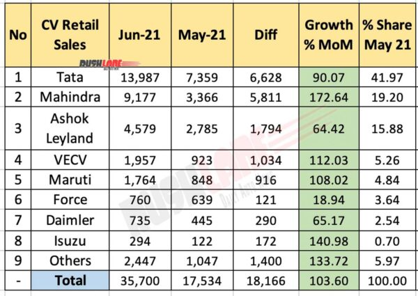 Commercial Vehicle Sales June 2021 vs May 2021 (MoM)