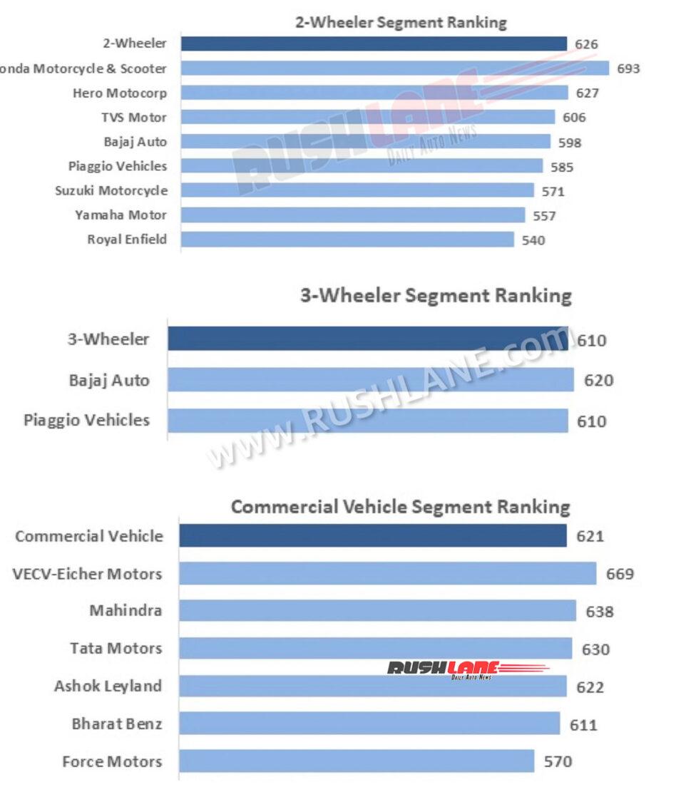 FADA Dealer Satisfaction Survey 2021