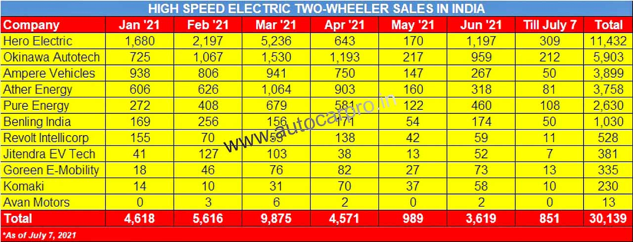 Electric Two Wheeler Sales H1 2021