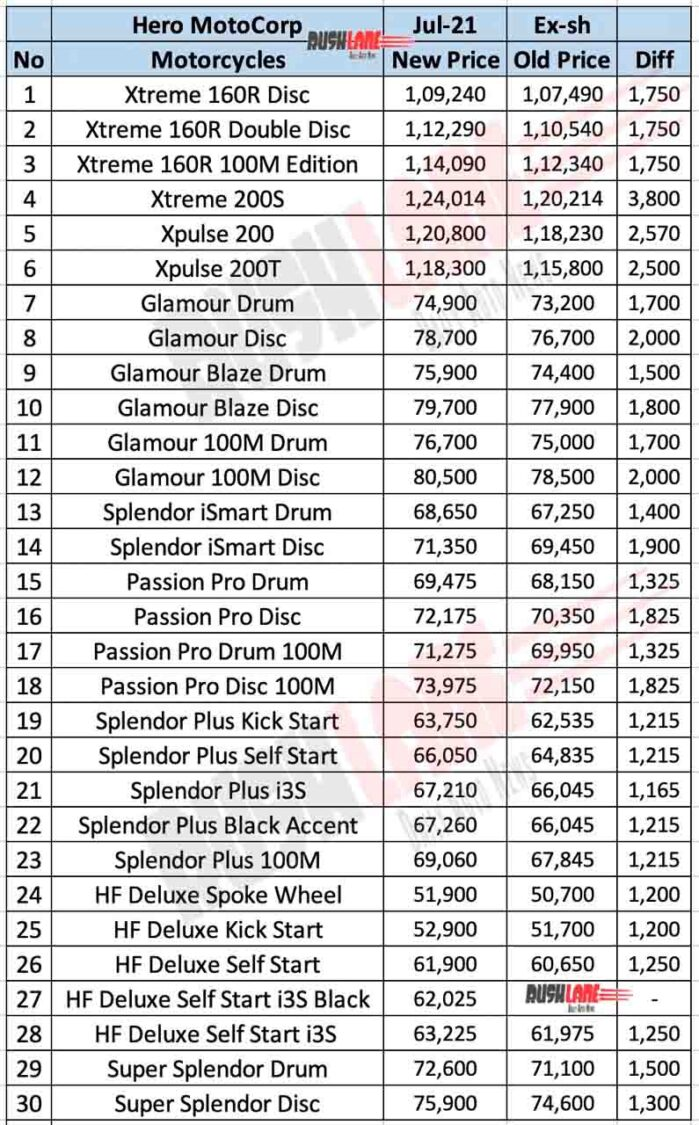 Hero Motorcycle Prices - July 2021