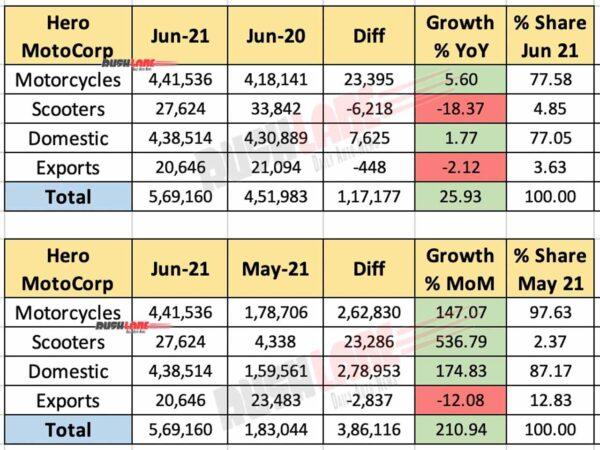 Hero MotoCorp Sales June 2021