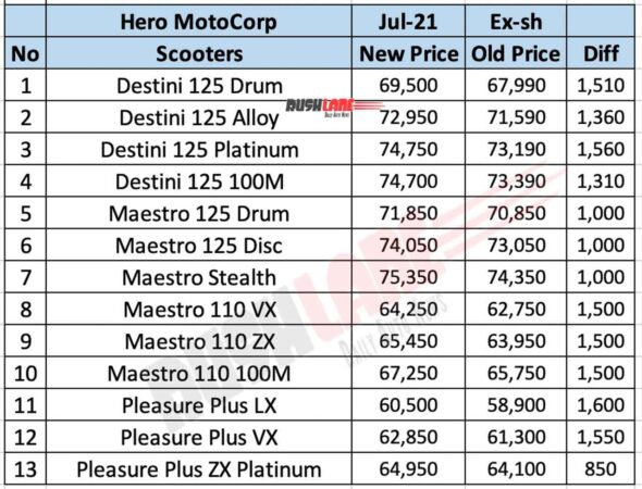 Hero Scooter Prices - July 2021