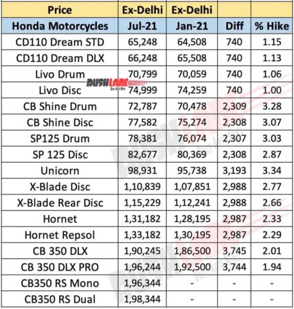 Honda Motorcycles Price Hike - July 2021