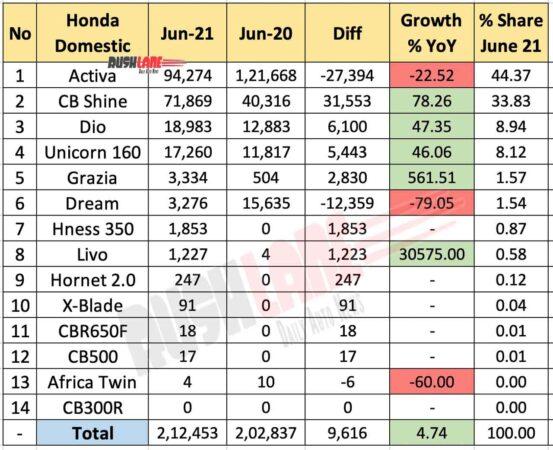 Honda Sales June 2021 vs June 2020 (YoY)