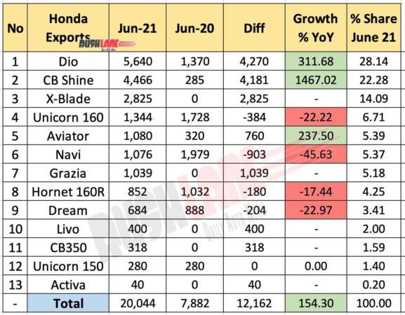 Honda Exports June 2021 vs June 2020 (YoY)