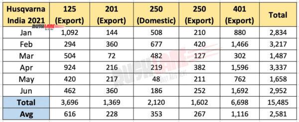 Husqvarna India Sales / Exports - June 2021