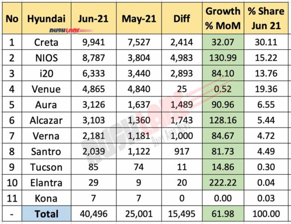 Hyundai Sales June 2021 vs May 2021 (MoM)