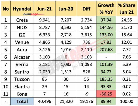 Hyundai Sales June 2021 vs June 2020 (YoY)