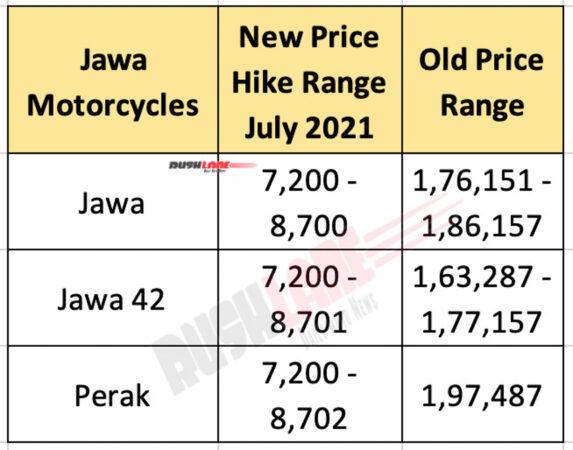 Jawa Price Hike July 2021