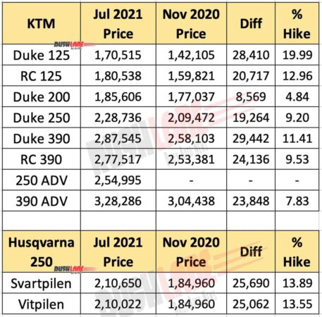 KTM and Husqvarna Prices July 2021 vs Nov 2020
