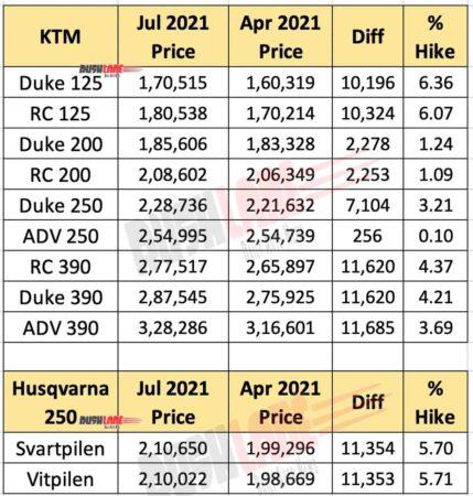 KTM and Husqvarna Prices July 2021 vs Last Price Hike In April 2021