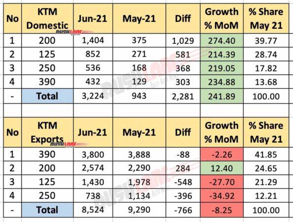 KTM India Sales, Exports June 2021 vs May 2021 (MoM)