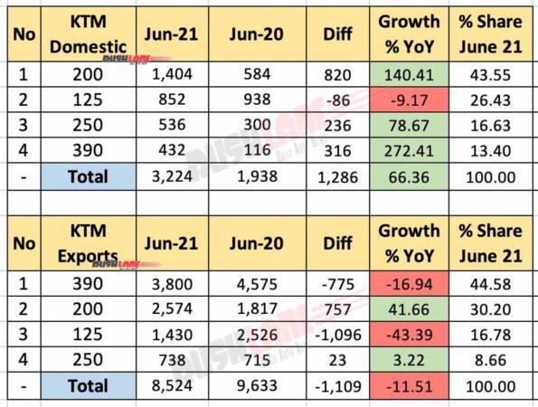 KTM India Sales, Exports June 2021 vs June 2020 (YoY)