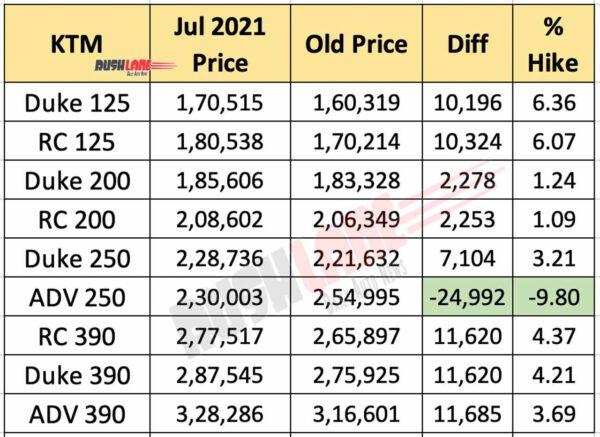 KTM India Price List - July 2021