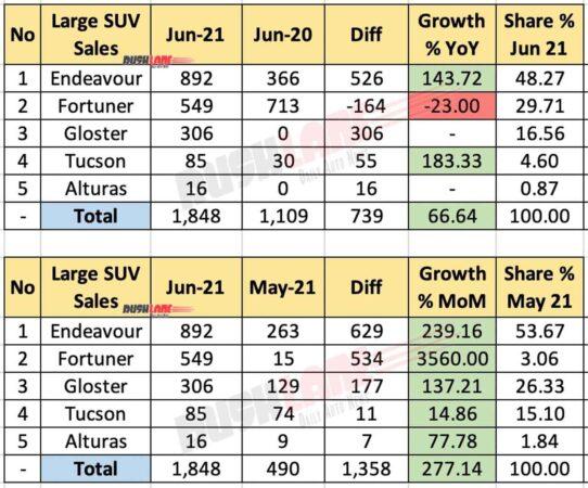 Large SUV Sales June 2021