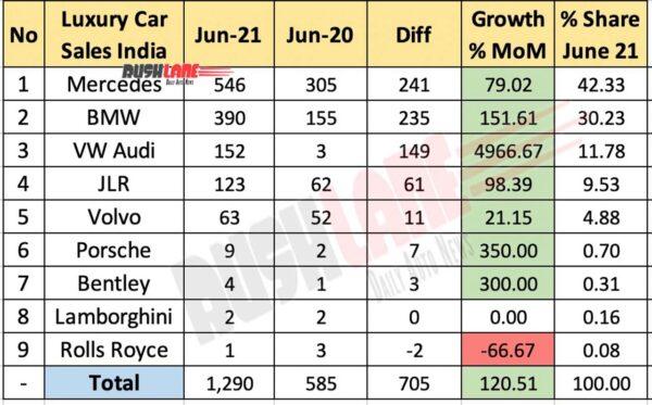 Luxury Car Retail Sales June 2021 vs June 2020 (YoY)