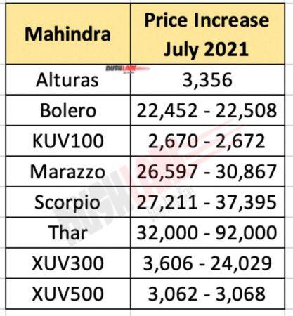 Mahindra Price Hike - July 2021
