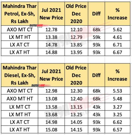 Mahindra Thar Price Jul 2021