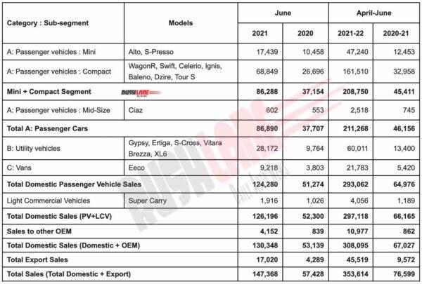 Maruti Car Sales June 2021