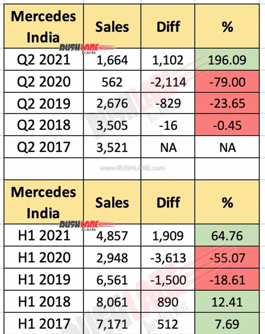 Mercedes India Q2 and H1 Sales Performance