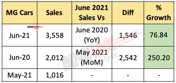 MG Sales - June 2021