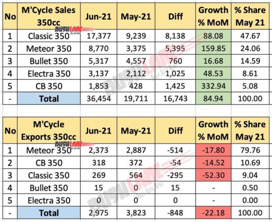 Motorcycle Sales and Exports 350cc segment - June 2021
