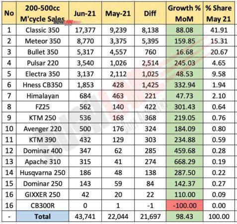 200cc-500cc Motorcycle Sales June 2021 vs May 2021 (MoM)